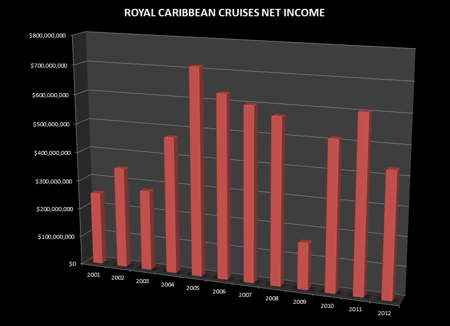 Royal Caribbean Cruises Income.jpg